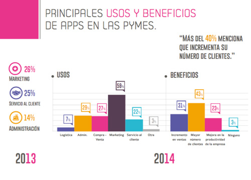 grafica_apps_pymes01